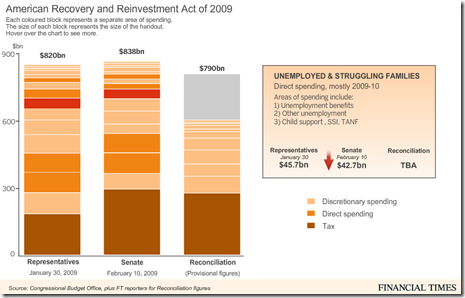 what is the stimulus plan 2009