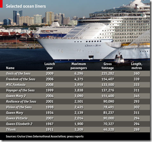 Cruise Ship Sizes  Chart Porn