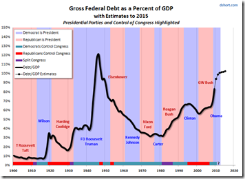 US Debt History by President and Congress - Chart Porn