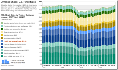 Interactive Bar chart of retail shopping by category from WSJ