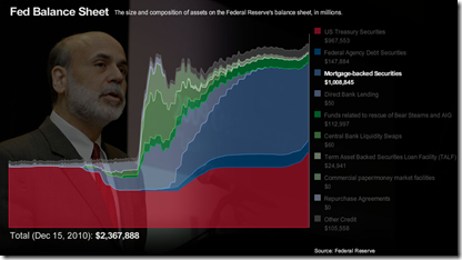 Interactive area chart of Federal Reserve balance sheet