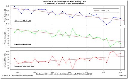 Artic ice levels by type over the long-term