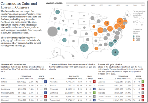 Map of congress seats won and lost due to 2010 census from NYT