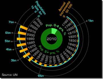 Video of population trends in 2011 and future