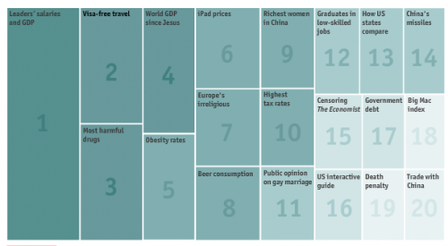 Interactive menu of Economist magazine top charts of year 2010