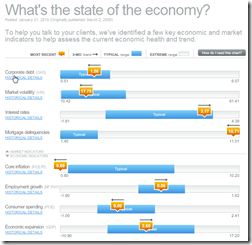 economic indicators dashboard