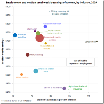 Women who worked full time in wage and salary jobs had median weekly ...