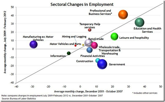 Any dot below the line indicates slower job growth.